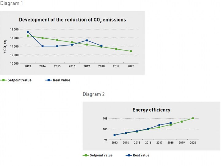 diagrams show CO2 emissions